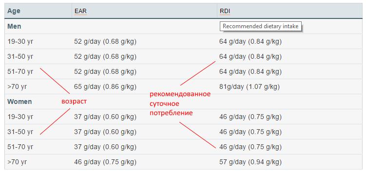 Рекомендованное количество белка в сутки, в зависимости от возраста и пола.