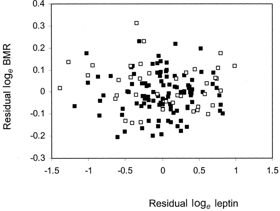 Влияние лептина на метаболизм