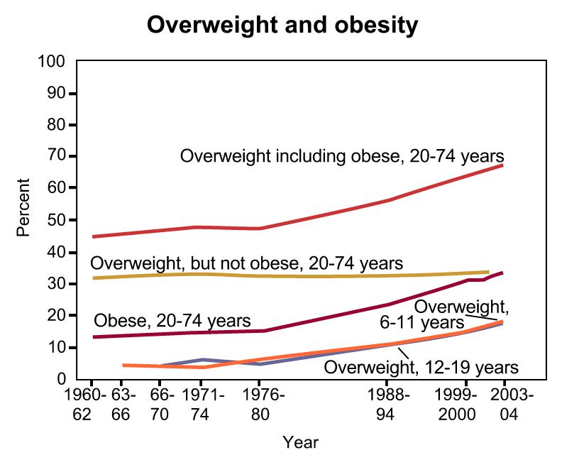 Динамика ожирения