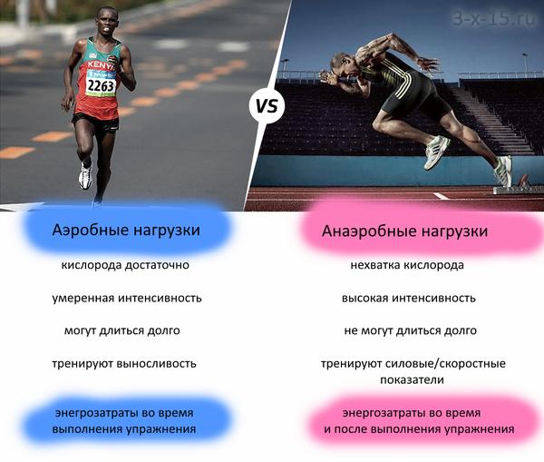 Сравнение аэробной и анаэробной нагрузки