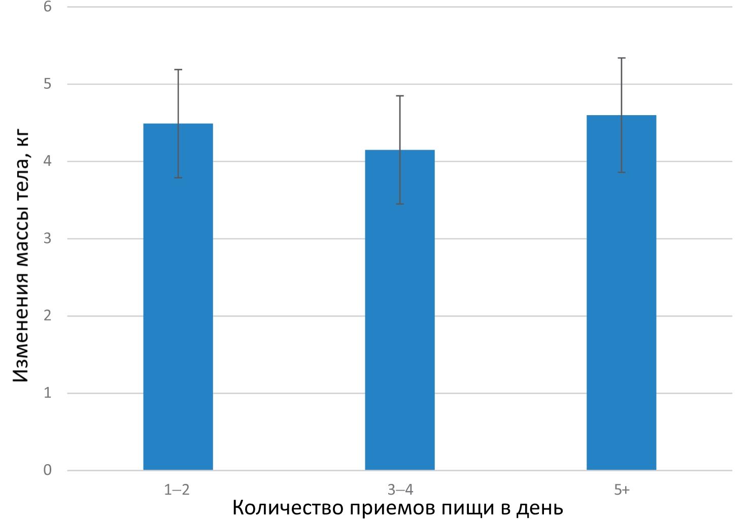 Зависимость массы тела от частоты приемов пищи