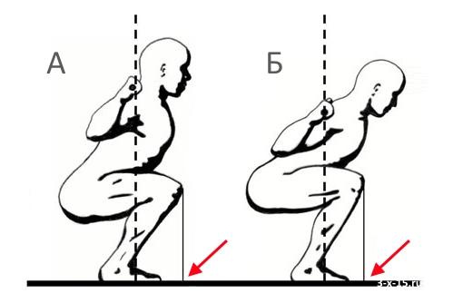 Положение коленей при приседании со штангой