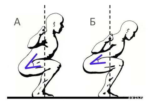 Положение штанги на спине