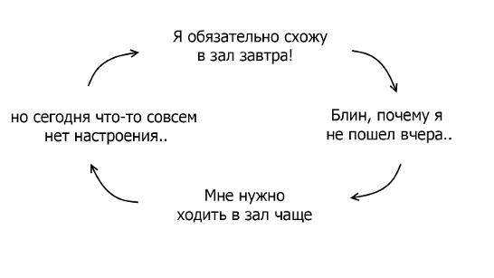 Мотивация: круг прокрастинатора